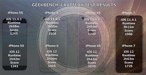 نتائج البطارية قبل وبعد التحديث إلى iOS 12
