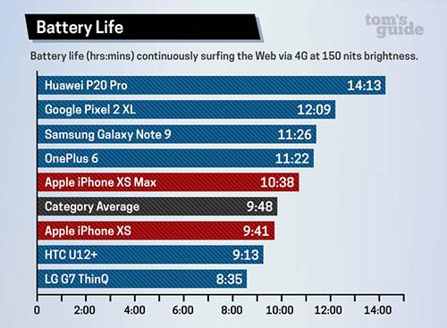 اختبار بطارية iPhone XS Max و iPhone XS عند تصفح الإنترنت (المصدر Tom's Guide)