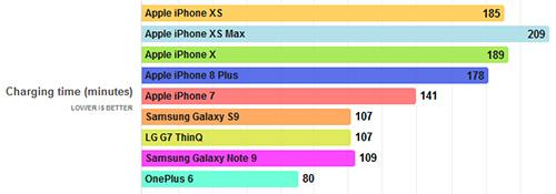 سرعة الشحن في iPhone XS Max و iPhone XS (المصدر PhoneArena)