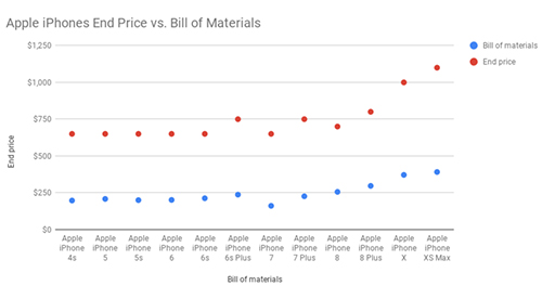 الفجوة بين تكلفة إنتاج هواتف الآيفون وأسعارها النهائية