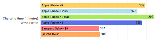 iPhone XR - اختبار سرعة الشحن