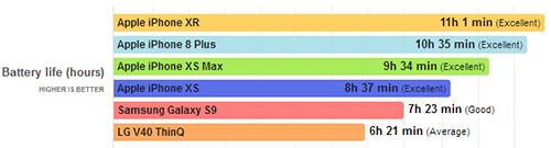 iPhone XR - اختبار عمر البطارية