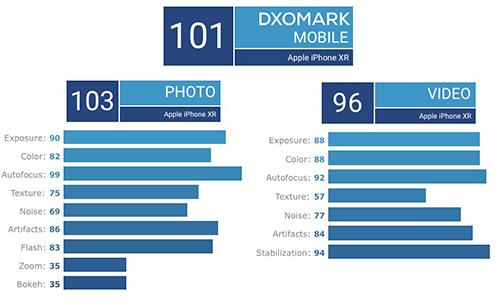 النتيجة التفصيلية لاختبار كاميرا iPhone XR