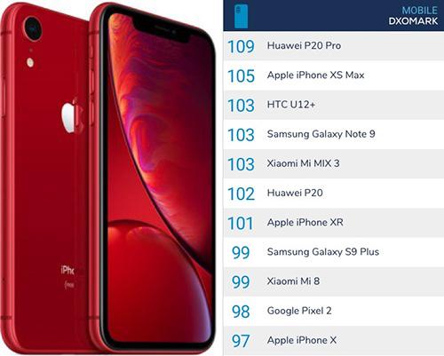 تقرير - كاميرا هاتف iPhonr XR هي أفضل كاميرا أحادية لعام 2018 !