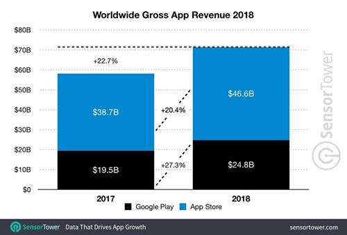 عائدات التطبيقات خلال عام 2018