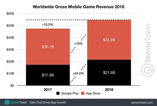 عائدات الألعاب خلال عام 2018