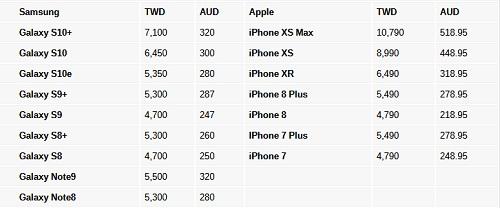 تكلفة إصلاح شاشة Galaxy S10 هي الأغلى في تاريخ سامسونج