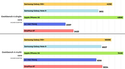 اختبارات الأداء - جالكسي إس 10 ضد آيفون XS وهواتف أخرى، شاهد النتائج!