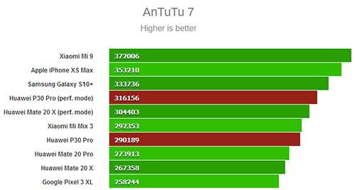 اختبار الأداء على منصة AnTuTu