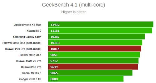 اختبار الأنوية المتعددة على منصة Geekbench