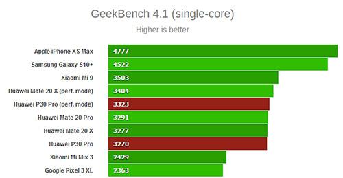 اختبار النواة الواحدة على منصة Geekbench