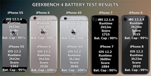 بعد تحديث iOS 12.2 - هل صارت البطارية أفضل أم أسوأ ؟!