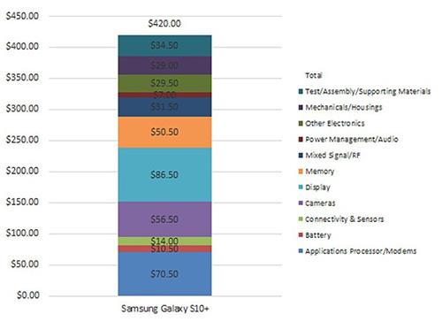 تعرف على التكلفة الحقيقية لهاتف سامسونج جالكسي S10 بلس!