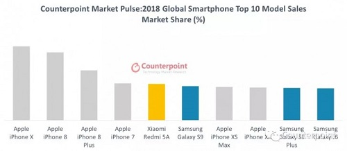 هذه هي الهواتف الذكية الأكثر مبيعاً خلال عام 2018 الماضي!