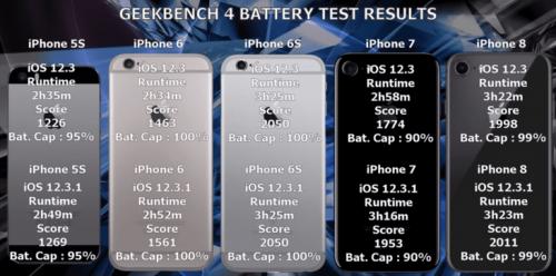 أداء البطارية بعد تحديث iOS 12.3.1