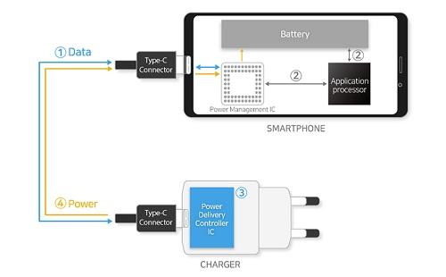 هاتف Galaxy Note 10 سيأتي مع شاحن بسرعة 100 وات