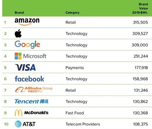 قائمة أغلى 10 شركات في العالم