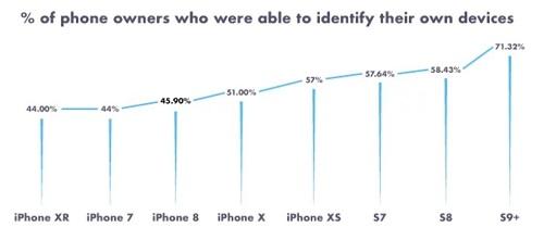 دراسة: أكثر من نصف مستخدمي هواتف الآيفون لا يعرفون أي إصدار يملكون!