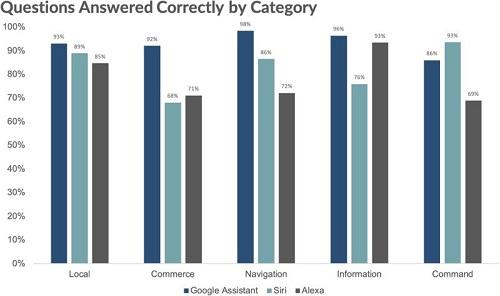نتائج إختبارات الذكاء -الأداء المُفصل في كل فئة