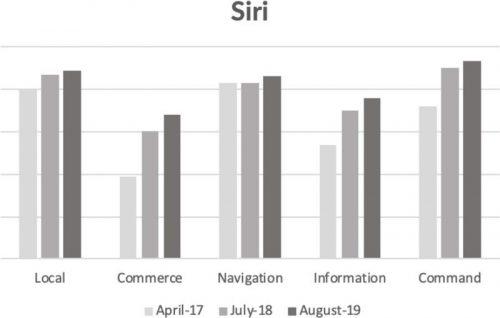 تطور ذكاء Siri