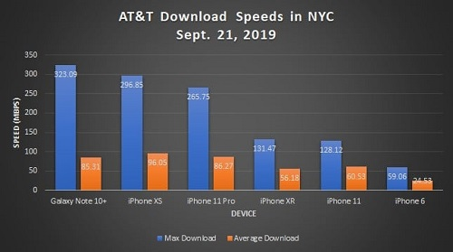 آيفون 11 وآيفون 11 برو - كم تبلغ سرعة الاتصال الخلوية بدون الجيل الخامس 5G ؟