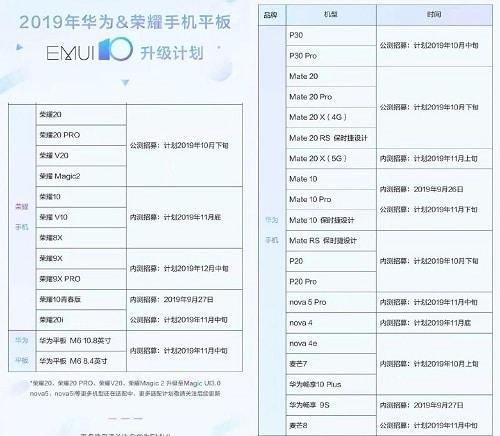 قائمة الهواتف التي ستحصل على تحديث EMUI 10 مع اندرويد 10