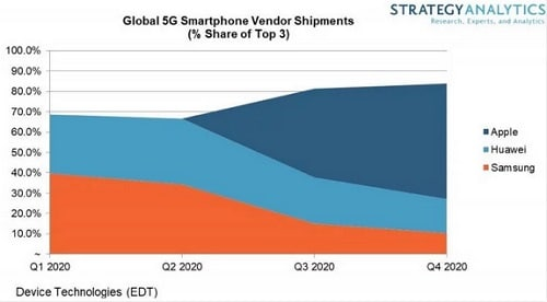 تقرير - ابل سوف تسيطر على مبيعات هواتف الجيل الخامس خلال عام 2020
