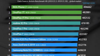 Photo of منصة AnTuTu تكشف عن أقوى هواتف أندرويد لعام 2019