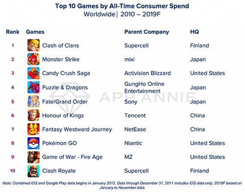 أكثر الألعاب تحقيقاً للأرباح