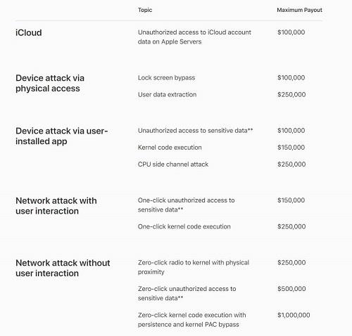 ثغرات نظام iOS - مكافآت مالية ضخمة من ابل حتى 11.11 مليون دولار لمن