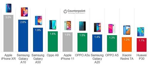 ايفون XR لايزال الهاتف الأكثر مبيعاً في العالم بعد مرور أكثر من عام - وإليك بقية القائمة!
