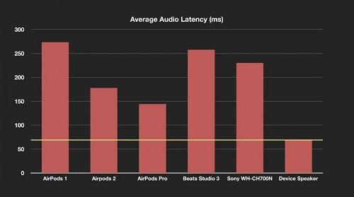 سماعات AirPods Pro - هذه الميزة الأفضل والأكثر إثارة للإعجاب فيها!