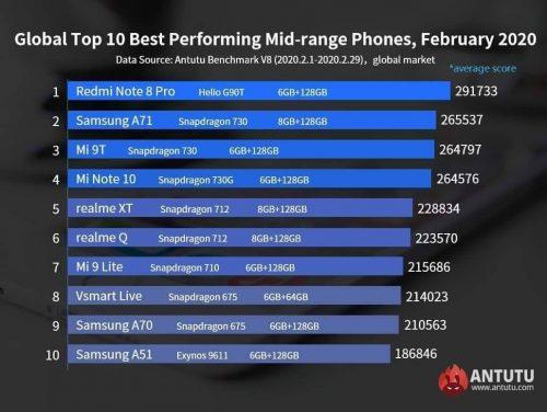 أقوى الهواتف المتوسطة