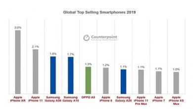 Photo of الهواتف الذكية العشرة الأكثر مبيعاً في عام 2019 – تعرّف عليها!