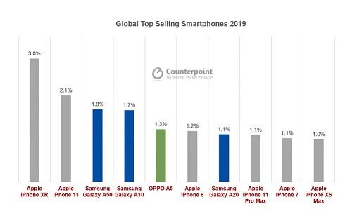 الهواتف الذكية العشرة الأكثر مبيعاً في عام 2019 - تعرّف عليها!