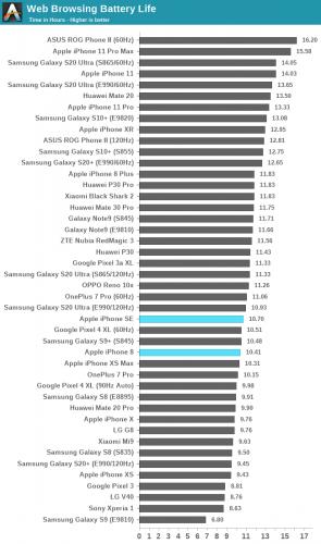 ايفون SE الجديد 2020 - أداء و عمر البطارية!
