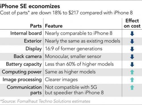 ايفون SE الجديد - ما هو السعر الحقيقي للايفون رخيص الثمن أصلاً؟!