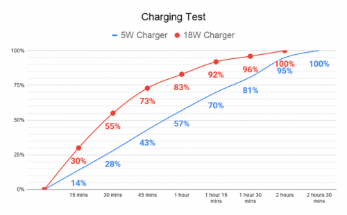 هاتف ايفون SE إصدار 2020 - ما هي سرعة شحن البطارية؟