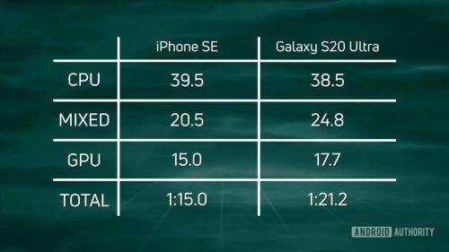 هل يتفوق ايفون SE على هواتف الأندرويد حقاً؟
