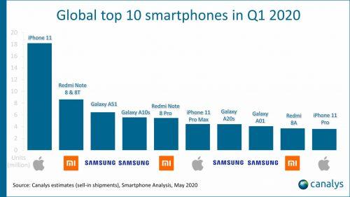 تعرف على الهواتف الذكية الأكثر مبيعاً في الربع الأول من عام 2020