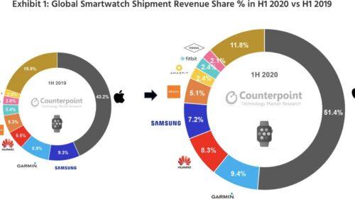 بالأرقام - كيف سيطرت ابل على مبيعات الساعات الذكية في النصف الأول من 2020 ؟
