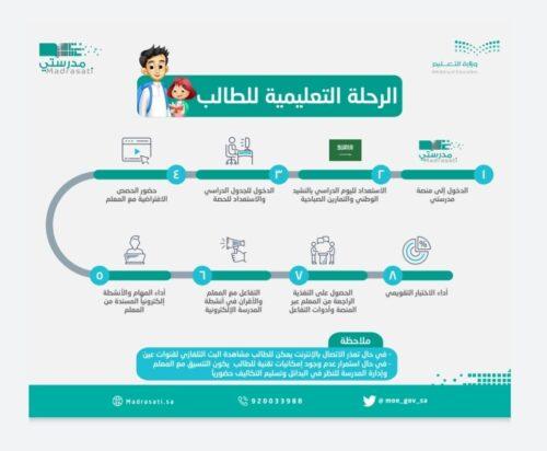 كيفية التسجيل في منصة مدرستي السعودية للتعليم عن بعد؟ – دليلك الشامل