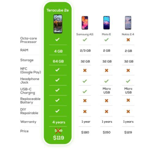 تعرف على هاتف Teracube 2e – ضمان 4 سنوات، بطارية قابلة للاستبدال، يمكنك تصليحه بنفسك وبسعر 99 دولار