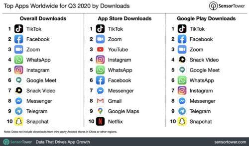 متجر تطبيقات أبل يحقق ضعفيّ إيرادات متجر جوجل – وتيك توك لازال مسيطرًا!