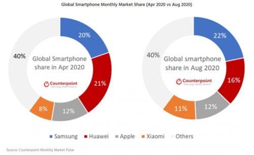 تقرير – سامسونج تسيطر على المبيعات العالمية بفارق كبير ضد هواوي، وأبل كما هي!