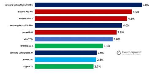 إليك قائمة أكثر هواتف أندرويد الداعمة لشبكات 5G مبيعًا.. نوت 20 ألترا يتصدّر