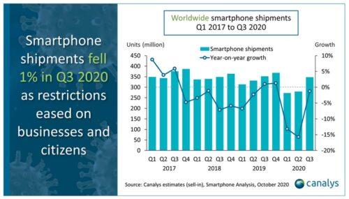 إليك قائمة أكثر الهواتف مبيعًا في 2020 بتصدّر أبل وسامسونج للقائمة