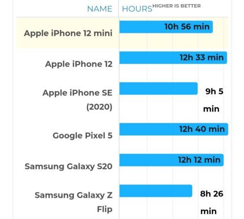 هاتف ايفون 12 ميني - عمر البطارية ( تصفح الإنترنت )
