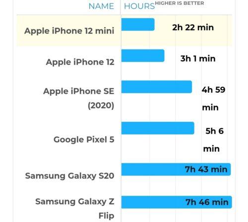 هاتف ايفون 12 ميني - عمر البطارية ( تشغيل الألعاب )