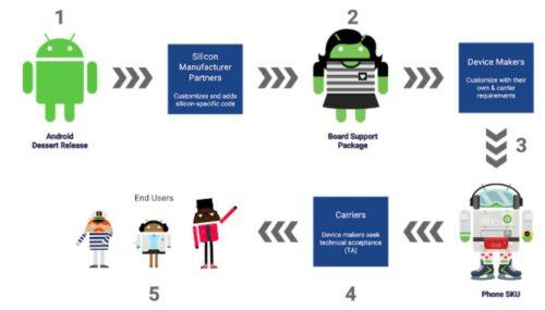 هواتف أندرويد المستقبلية ستحصل على أربع سنوات من التحديثات، لكن بشروط محددة!